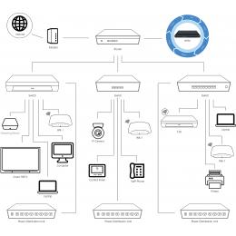 Pakedge NP36 - BakPak Cloud Management System